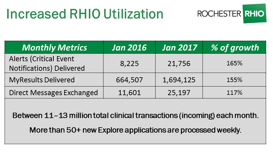 increased RHIO utilization